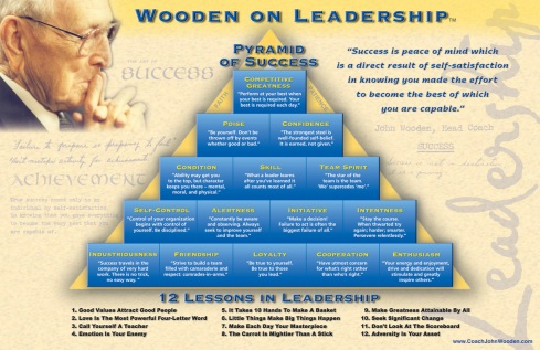 Wooden's Leadership Pyramid